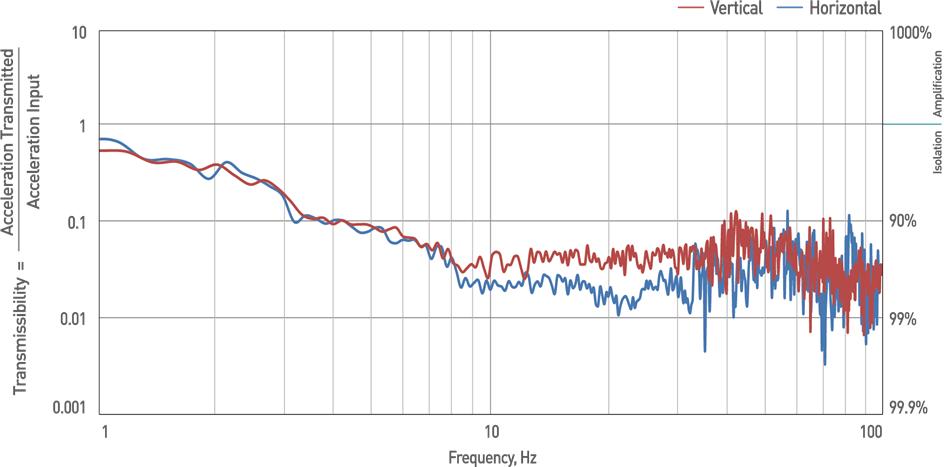 DVIA-UD-Performance