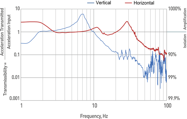 DVID-T performance
