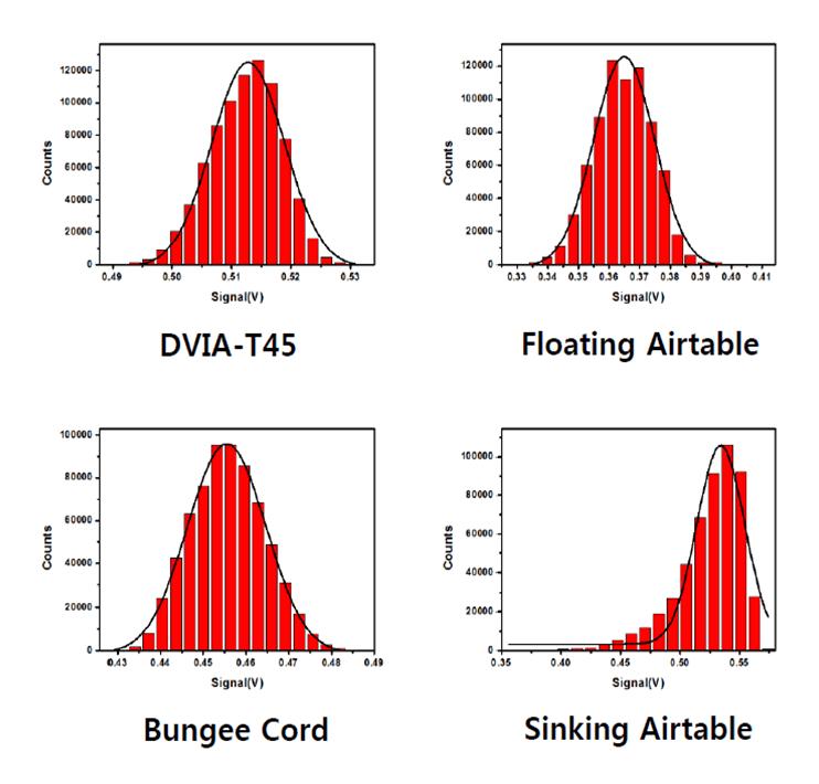 Noise_Analysis-Standard_Deviation_Graph