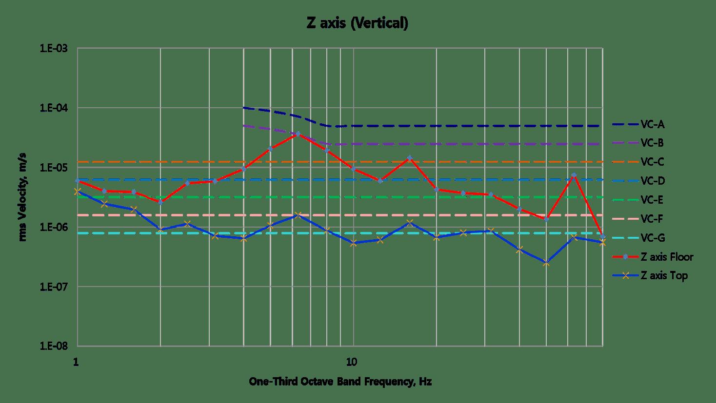 z axis graph