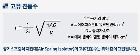 고유-진동수-식