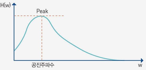 공진주파수-그래프