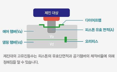 제진대의-고유진동수는-유효단면적과-공기챔버의-체적비율에-의해-정해진다