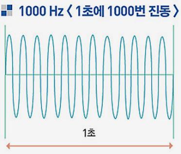 진동수-1000Hz-그래프