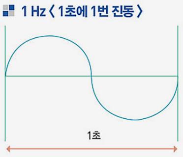 진동수-1Hz-그래프