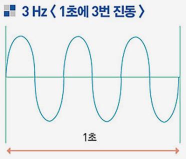 진동수-3Hz-그래프