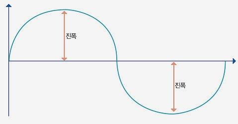 진폭-그래프