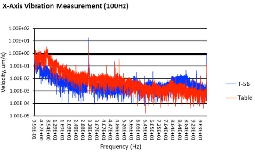 x-axis_100Hz