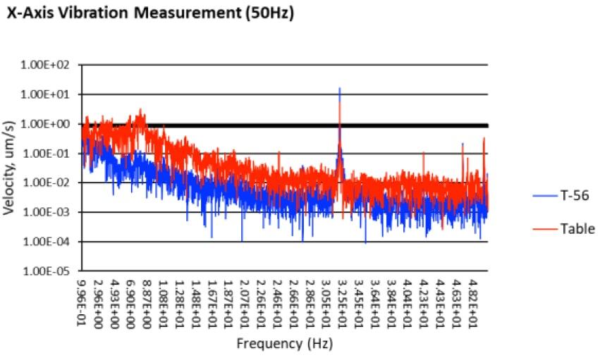 x-axis_50Hz