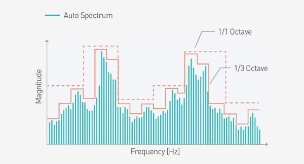 Graph-octave-Bands-Generic-Vibration-Criteria