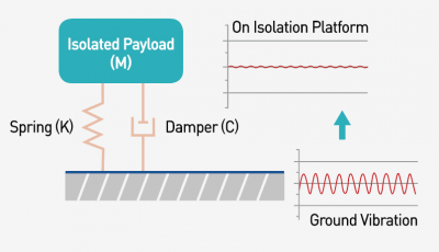 Vibration_isolation-On_isolation_Platform