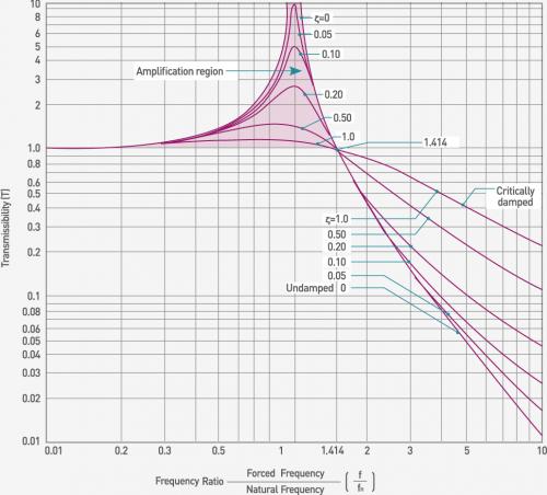 Vibration_isolation-Transimissibility